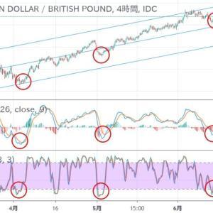 ◆豪ドル、対ポンドでもアップトレンド。