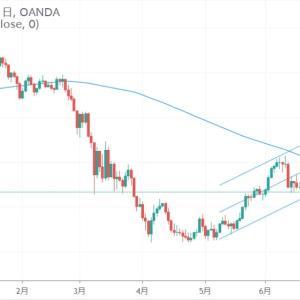 ◆高利回り通貨南アフリカランド円