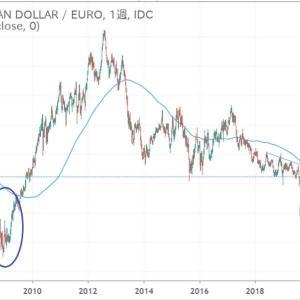 ◆リーマンショック後の豪ドルの力強さを思い起こします。 対ユーロでも酷似した値動き・・・