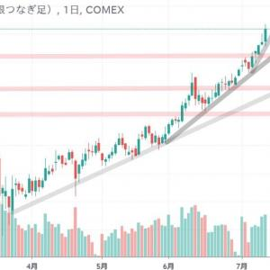 ◆豪ドルは、資源国通貨と呼ばれます。 銅価格の推移を確認。