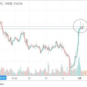 ◆給料日後のドル円から、ユーロ円の動きにも・・・