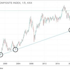 ◆隣国韓国の株価だって、たった一本の線が物語る。