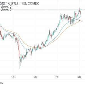 ◆豪ドルは、資源国通貨と呼ばれます。 銅の堅調さを見ると・・・