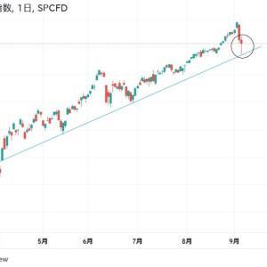 ◆SP500もいい位置で反発です。 たった1本線を引いただけで・・・