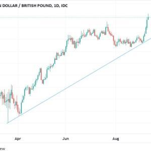 ◆堅調な豪ドル対欧州通貨でも確認済ですので、ポンドとユーロでも再確認しました。 日足のエネルギーが、たんまり・・・