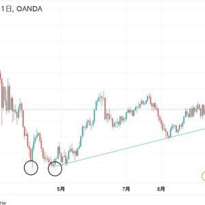 ◆堅調な南アフリカランド円、カップウィズハンドル的なメキシコペソ円・・・ バブルならではの新興国通貨買いでしょうか?