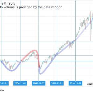 ◆大統領選後のダウ、ドル円、豪ドル円の動き・・・ 数か月は、おそらく・・・
