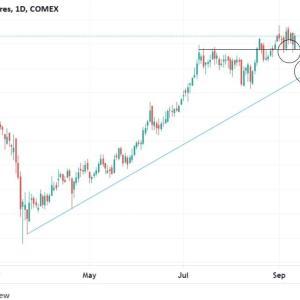 ◆豪ドルは、資源国通貨と呼ばれます。 堅調な銅価格も後押し・・・  緩和→カネの価値削るので→モノの価値が上がります。