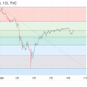◆堅調なアメリカ経済のV字回復期待からか、の上昇も凄いですね。 豪ドルは、資源国通貨と呼ばれます。 2020年緩和バブルの値動きの・・・