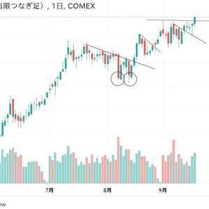 ◆豪ドルは、資源国通貨と呼ばれます。 銅価格の推移を御覧になりましたか? 下からの三角保ち合いは・・・