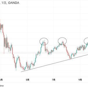 ◆資源国通貨南アフリカランド円。 右肩上がりのトレンドライン。