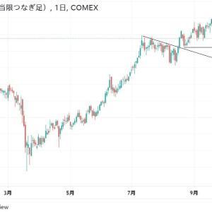 ◆豪ドルは、資源国通貨と呼ばれます。 銅価格プルバック、そして・・・