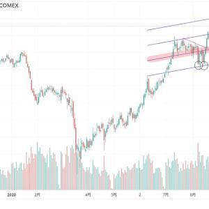 ◆資源国通貨豪ドル。 銅価格のアップトレンド変わらず。
