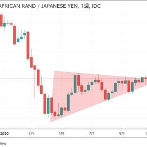 ◆南アフリカランド円、いよいよ大統領選の週からブレイクの予感・・・
