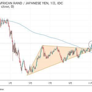 ◆南アフリカランド円想定していただけに方向性の確認だけで楽。