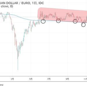 ◆利下げ効果より、トレンド。 豪ドルユーロやはり戻しました。