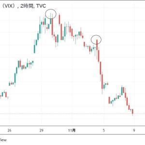 ◆やはり、悲観のフェイクニュースなんて見るよりVIX(恐怖指数)の低下が物語ります。 ハロウィン相場から株が上がるのはパターン。