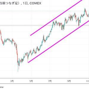 ◆豪ドルは、資源国通貨と呼ばれます。 銅価格の推移もご存知でしょうか?