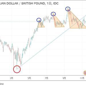 ◆緩和バブル勢い止まりませんね。 株価上昇トレンド。 豪ドルポンドの下からの三角保ち合い上放れると、いつも・・・