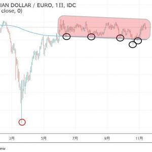 ◆豪ドル底硬いですね。 豪ドルユーロ変わらず。