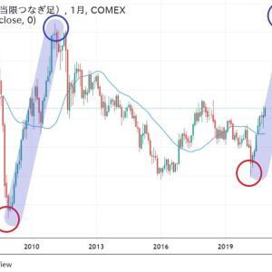 ◆豪ドルは、資源国通貨と呼ばれます。 リーマンショック後と酷似してるような・・・ 銅価格の推移ですが・・・