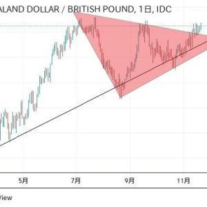 ◆緩和バブル2020オセアニア堅調。 NZポンドも下からの三角持ち合い・・・