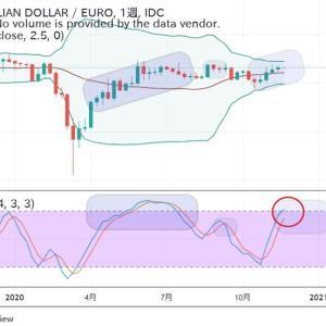 ◆豪ドルユーロ堅調変化無し。 テクニカルでも確認。