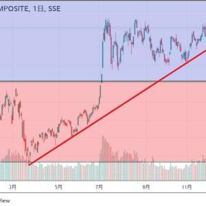 ◆しかし、武漢からスタートした肺炎で下げた上海株価でしたが、速攻戻して、戻した以上に上げててアハハ・・・