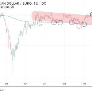 ◆豪ドルユーロ2020緩和バブルの年のトレンド?