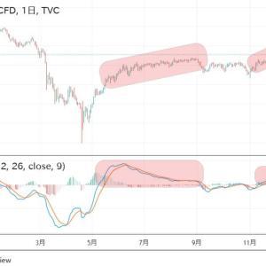◆豪ドルは、資源国通貨と呼ばれます。 原油価格のアップトレンドも見てますよね。