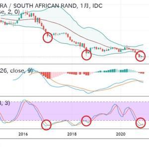 ◆米雇用統計を前に魅惑のスワップトルコリラ南アフリカランドでテクニカル分析。