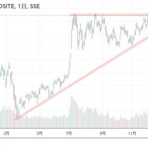 ◆緩和バブル2020上海株価もそろそろブレイクしそうですね。