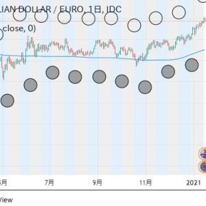 ◆対ユーロでも豪ドルのアップトレンドが確認できますので、プルバックの目安と言いますか・・・