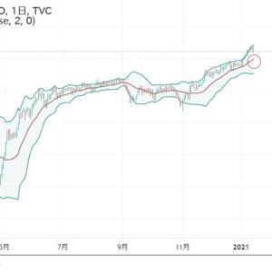◆豪ドルは、資源国通貨と呼ばれます。 堅調な原油。緩和バブルで、下げても知れてる展開が続いています。