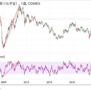 ◆チンケなプルバックを待ってても、そんなものいつ来るのか? どうよ、これ? 豪ドルは、資源国通貨と呼ばれます。