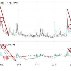 ◆しっかり、テクニカルで確認しましょう。 VIX(恐怖指数)もリーマンショック後の動きと酷似してませんか?