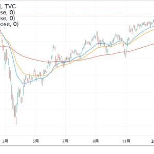 ◆本当に上げ過ぎなのでしょうか? アップトレンドのダウ、SP500でチャート分析。