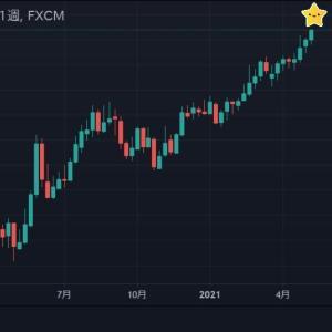 ◆テクニカルのせいか緩和バブル継続もあってなのかクロス円堅調。 ユーロ円も年初来高値更新してましたね。