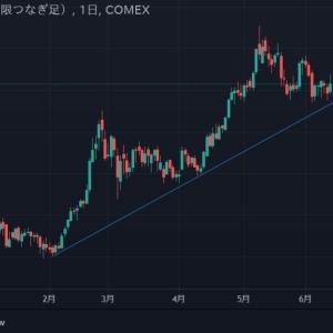 ◆緩和バブルの押し目と長期アップトレンド。 豪ドルは、資源国通貨と呼ばれます。
