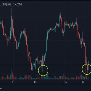 ◆パウエルさんが口を開けば安心感が生まれるような・・・ 欧州通貨で見てみました。