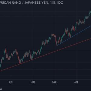 ◆資源国通貨長期アップトレンド。 南アフリカランド円も変わりなく押し目待ちに見えませんか?