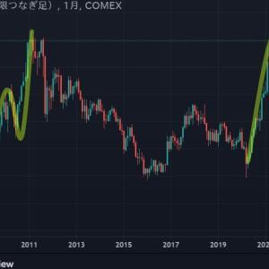 ◆豪ドルは、資源国通貨と呼ばれます。 銅価格もリーマンショック後の動きに酷似しているような・・・