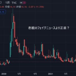◆緩和バブルが続いているので夏からはめっきりブログ更新の回数を減らしています。 VIX(恐怖指数)も正直ですね。
