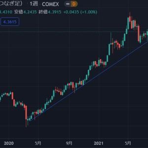 ◆豪ドルは、資源国通貨と呼ばれます。 銅価格のアップトレンド変化無しですので・・・