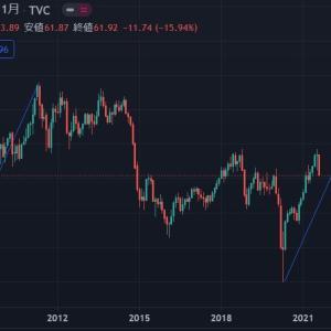 ◆また冬にかけて原油も値上がりのパターンになるのかもしれませんね。