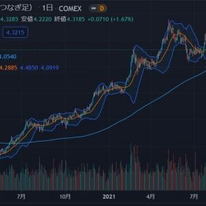 ◆豪ドルは、資源国通貨と呼ばれます。 銅価格もコモディティネタで悲観していた輩を尻目にテクニカル的に・・・