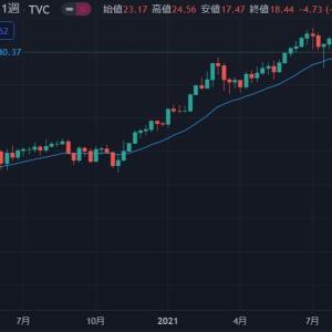 ◆豪ドルは、資源国通貨と呼ばれます。原油価格をテクニカル的に見ても緩和バブルに変化ないのでは?