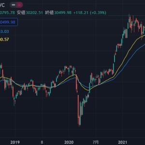 ◆サナエノミクス先取りでしょうか? FOMCも近いことですし・・・ 満月もアレかもしれませんし・・・ 日経も長期的に支えそうな線も明確に・・・