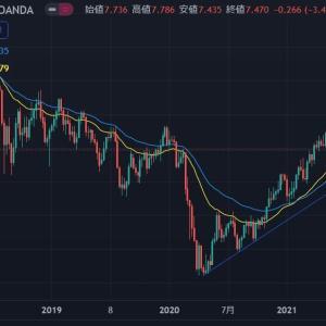 ◆高利回り通貨も長期アップトレンドのままの様に思えるのは私だけ? 南アフリカランド円とメキシコペソ円で・・・