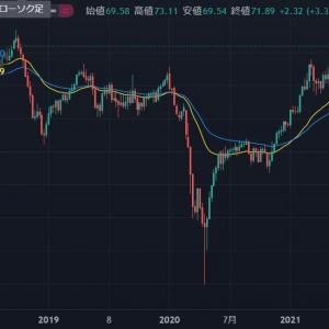 ◆豪ドルは、資源国通貨と呼ばれます。 原油も長期アップトレンド崩れてないように思えます。